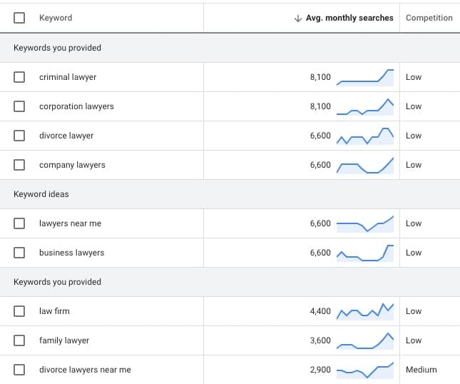 Law firm Keyword research